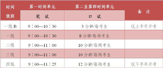 2020年英语等级考试考试级别和时间.png
